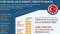 51 Milyar Dolarlık Sermaye Türkiye'ye Akacak