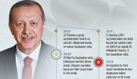 Türkiye Cumhuriyeti Cumhurbaşkanı Recep Tayyip Erdoğan