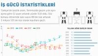 İş Gücü İstatistikleri