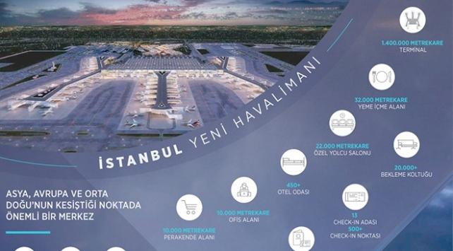 3. Havalimanı Türkiye'yi hava trafiğinde merkezi bir noktaya taşıyacak ile ilgili görsel sonucu