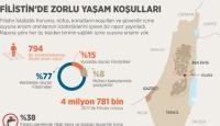 Filistin'de Zorlu Yaşam Koşulları