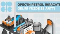 OPEC'in Petrol İhracatı Geliri
