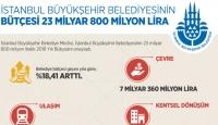 İstanbul Büyükşehir Belediyesinin bütçesi 23 milyar 800 milyon lira
