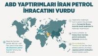 ABD Yaptırımları İran Petrol İhracatını Vurdu