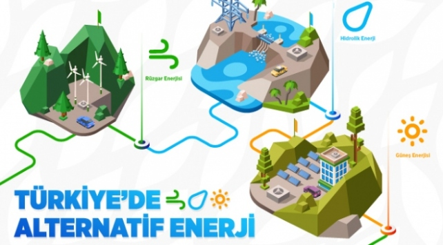 Türkiye'nin Alternatif Enerji Kaynakları