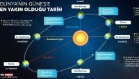 Dünya'nın Güneş'e En Yakın Olduğu Tarih